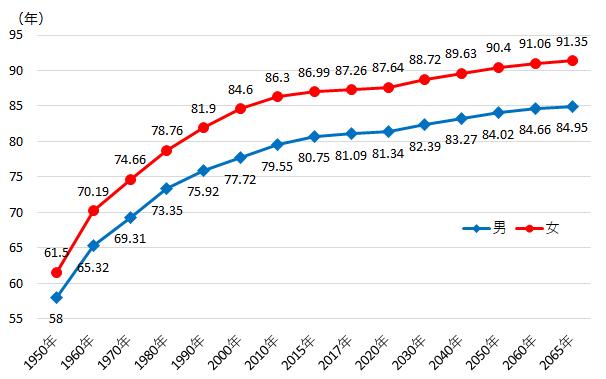 【本社】日本人の平均寿命